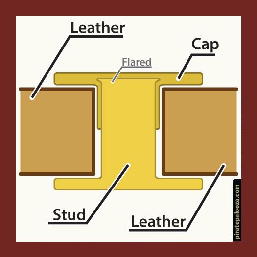 Diagram of Rivet Assembly